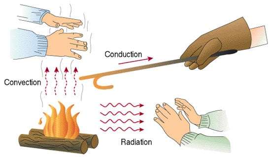 Types of heat Conduction - Convection - Radiation