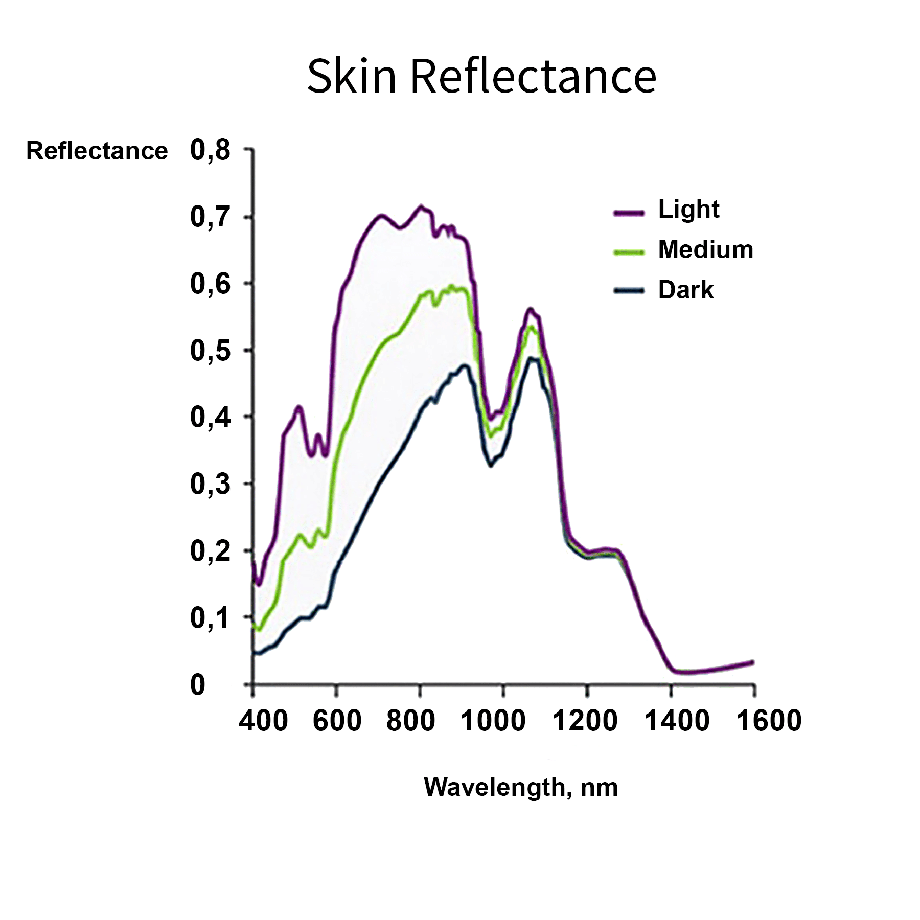 infrared skin reflectance